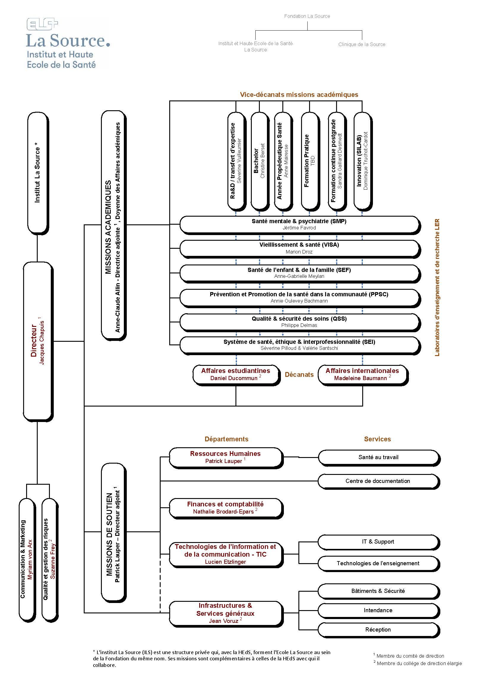 Organigramme ELS